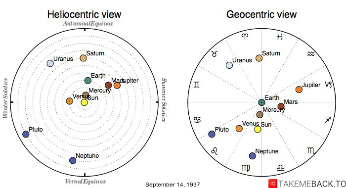 Planetary positions on September 14th, 1937 - Heliocentric and Geocentric views
