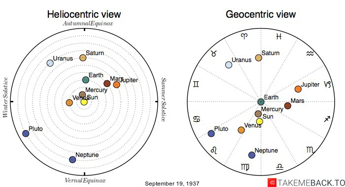 Planetary positions on September 19th, 1937 - Heliocentric and Geocentric views