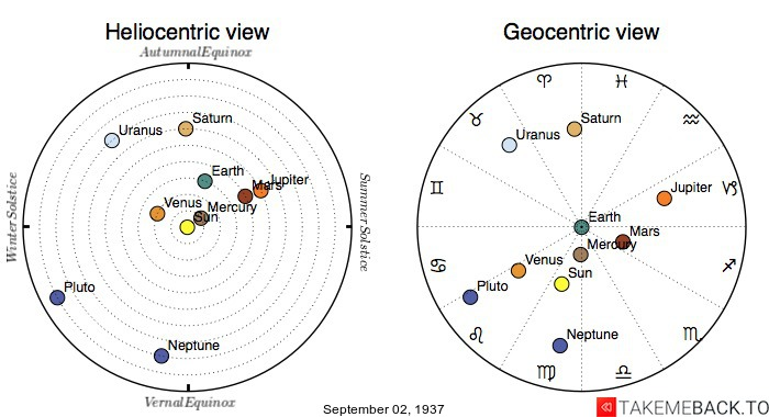 Planetary positions on September 2nd, 1937 - Heliocentric and Geocentric views