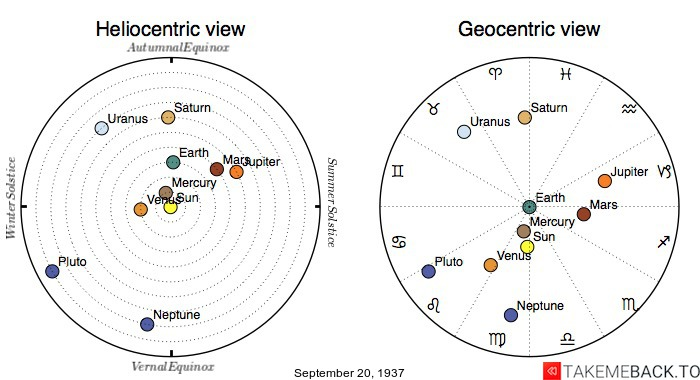 Planetary positions on September 20th, 1937 - Heliocentric and Geocentric views