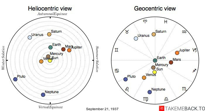 Planetary positions on September 21st, 1937 - Heliocentric and Geocentric views