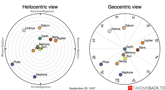 Planetary positions on September 25th, 1937 - Heliocentric and Geocentric views