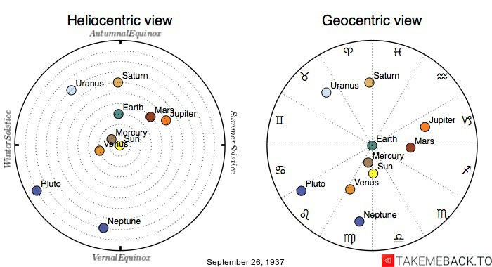 Planetary positions on September 26th, 1937 - Heliocentric and Geocentric views