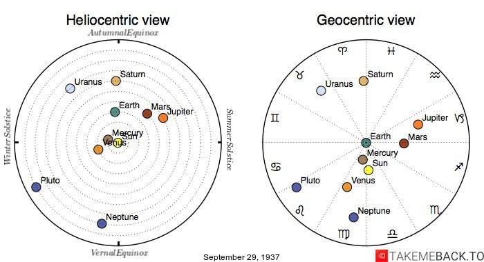 Planetary positions on September 29th, 1937 - Heliocentric and Geocentric views