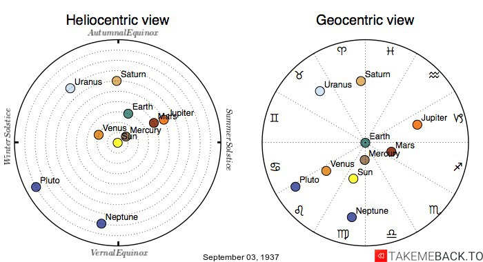 Planetary positions on September 3rd, 1937 - Heliocentric and Geocentric views