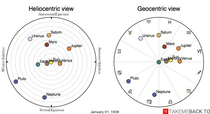 Planetary positions on January 1st, 1938 - Heliocentric and Geocentric views