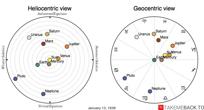 Planetary positions on January 13th, 1938 - Heliocentric and Geocentric views
