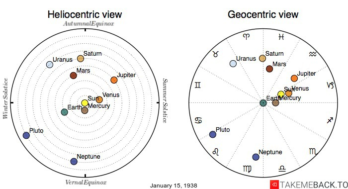 Planetary positions on January 15th, 1938 - Heliocentric and Geocentric views