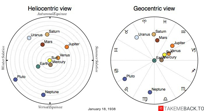 Planetary positions on January 18th, 1938 - Heliocentric and Geocentric views