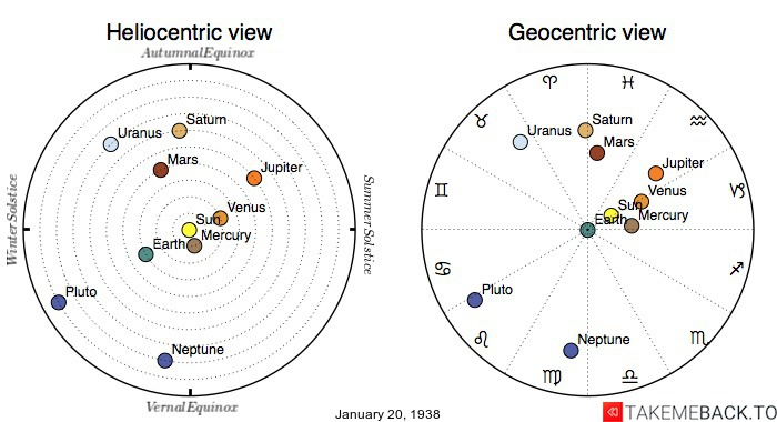 Planetary positions on January 20th, 1938 - Heliocentric and Geocentric views