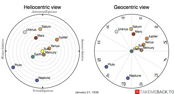 Planetary positions on January 21st, 1938 - Heliocentric and Geocentric views