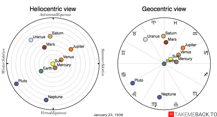 Planetary positions on January 23rd, 1938 - Heliocentric and Geocentric views