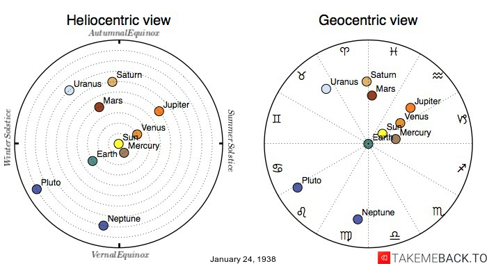 Planetary positions on January 24th, 1938 - Heliocentric and Geocentric views