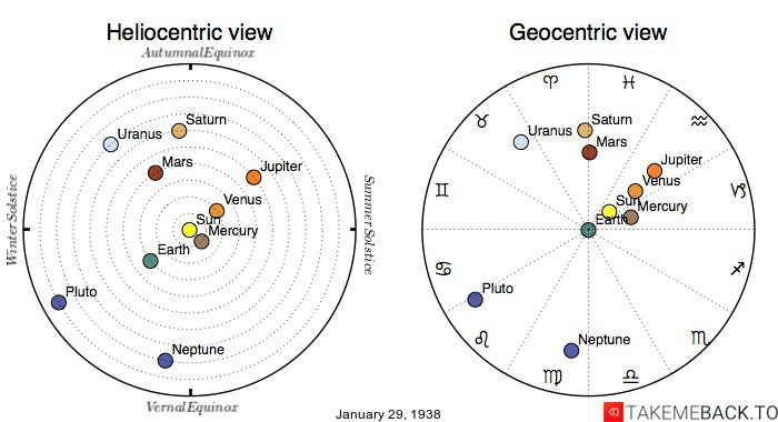 Planetary positions on January 29th, 1938 - Heliocentric and Geocentric views