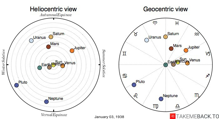 Planetary positions on January 3rd, 1938 - Heliocentric and Geocentric views