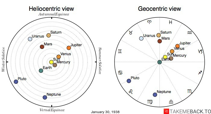 Planetary positions on January 30th, 1938 - Heliocentric and Geocentric views