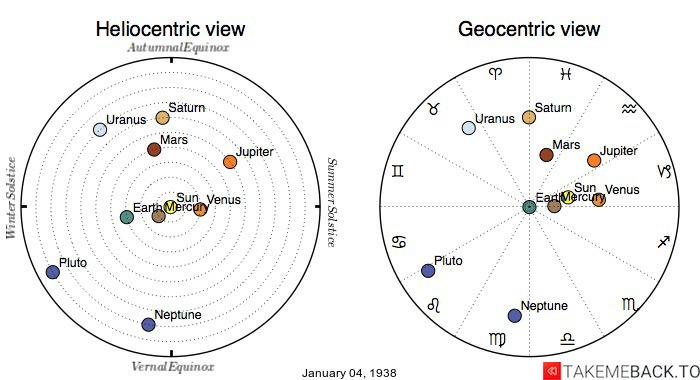 Planetary positions on January 4th, 1938 - Heliocentric and Geocentric views