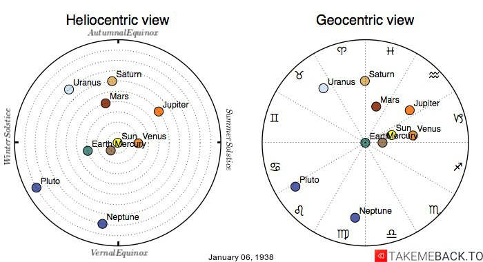 Planetary positions on January 6th, 1938 - Heliocentric and Geocentric views