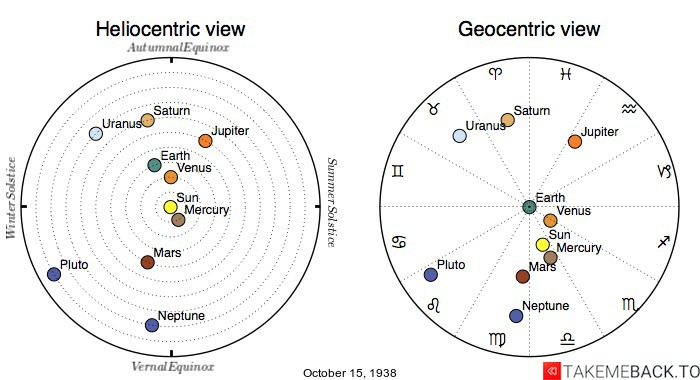 Planetary positions on October 15th, 1938 - Heliocentric and Geocentric views