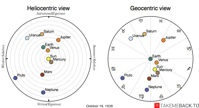 Planetary positions on October 18th, 1938 - Heliocentric and Geocentric views