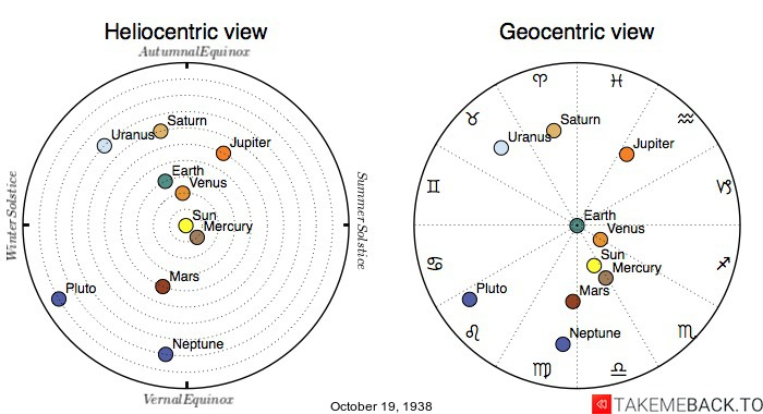 Planetary positions on October 19th, 1938 - Heliocentric and Geocentric views