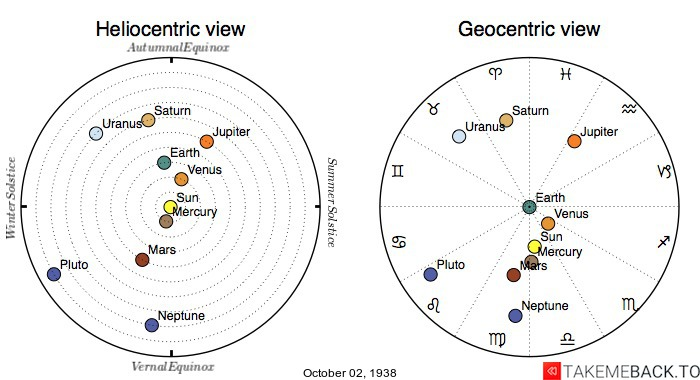 Planetary positions on October 2nd, 1938 - Heliocentric and Geocentric views