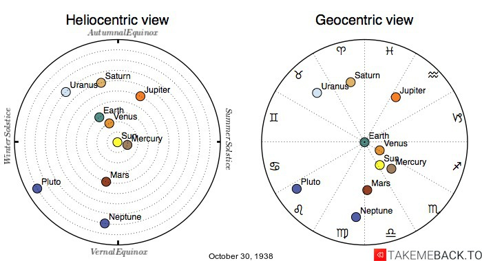 Planetary positions on October 30th, 1938 - Heliocentric and Geocentric views