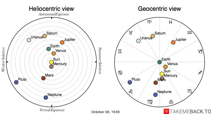 Planetary positions on October 6th, 1938 - Heliocentric and Geocentric views