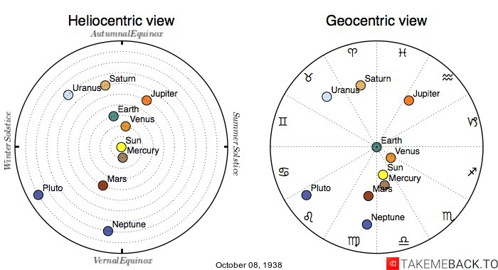 Planetary positions on October 8th, 1938 - Heliocentric and Geocentric views