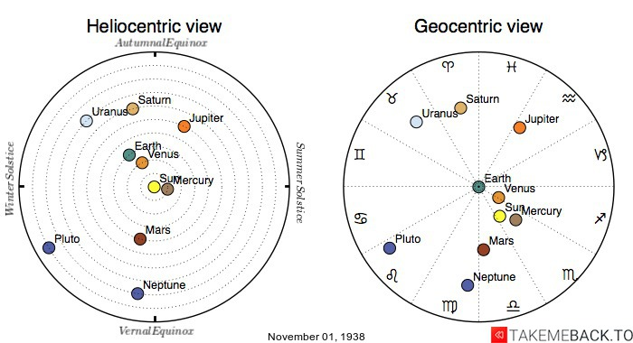Planetary positions on November 1st, 1938 - Heliocentric and Geocentric views