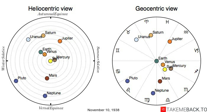 Planetary positions on November 10th, 1938 - Heliocentric and Geocentric views