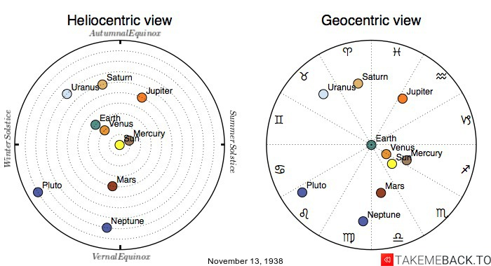 Planetary positions on November 13th, 1938 - Heliocentric and Geocentric views