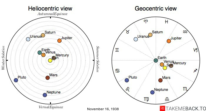 Planetary positions on November 16th, 1938 - Heliocentric and Geocentric views