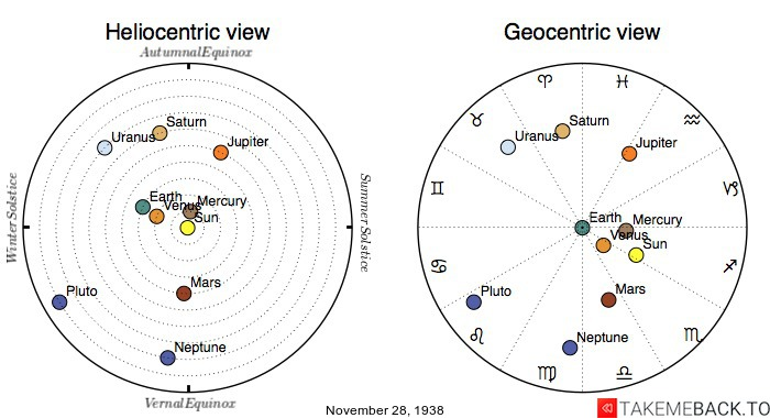 Planetary positions on November 28th, 1938 - Heliocentric and Geocentric views