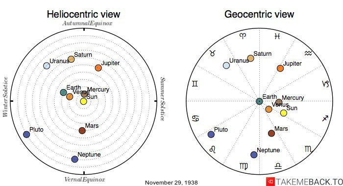 Planetary positions on November 29th, 1938 - Heliocentric and Geocentric views