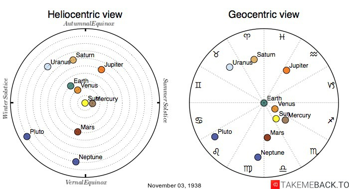 Planetary positions on November 3rd, 1938 - Heliocentric and Geocentric views