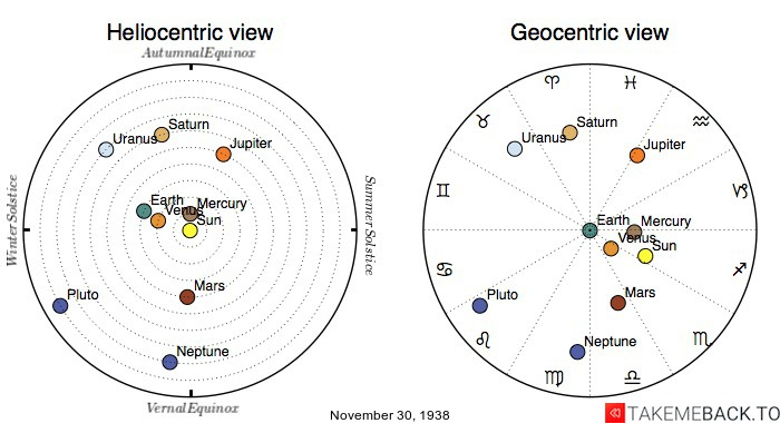 Planetary positions on November 30th, 1938 - Heliocentric and Geocentric views