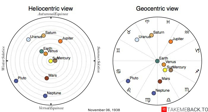 Planetary positions on November 6th, 1938 - Heliocentric and Geocentric views