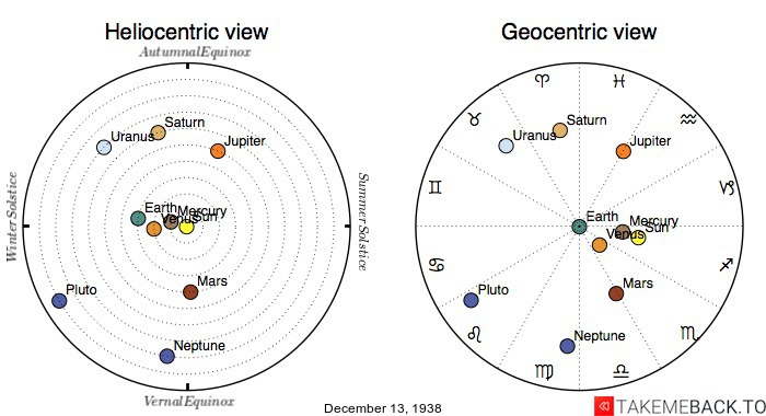 Planetary positions on December 13th, 1938 - Heliocentric and Geocentric views