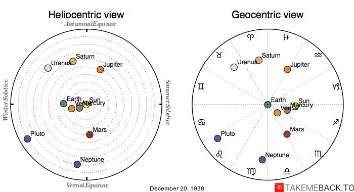 Planetary positions on December 20th, 1938 - Heliocentric and Geocentric views