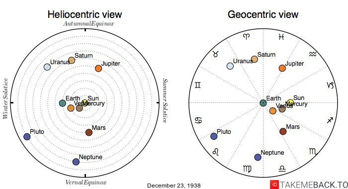 Planetary positions on December 23rd, 1938 - Heliocentric and Geocentric views