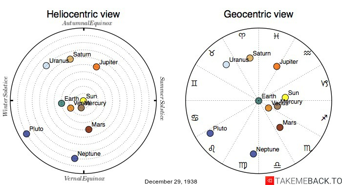 Planetary positions on December 29th, 1938 - Heliocentric and Geocentric views