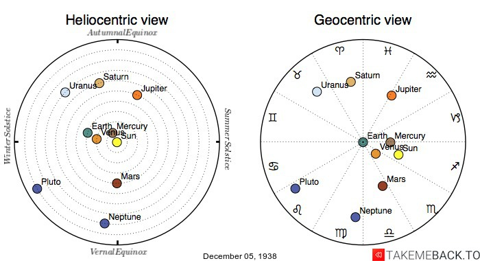 Planetary positions on December 5th, 1938 - Heliocentric and Geocentric views