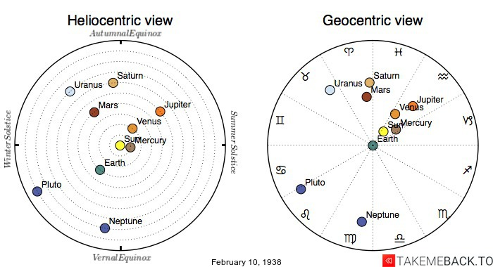 Planetary positions on February 10th, 1938 - Heliocentric and Geocentric views