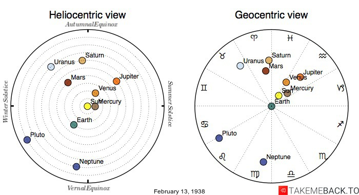 Planetary positions on February 13th, 1938 - Heliocentric and Geocentric views