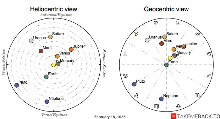 Planetary positions on February 18th, 1938 - Heliocentric and Geocentric views