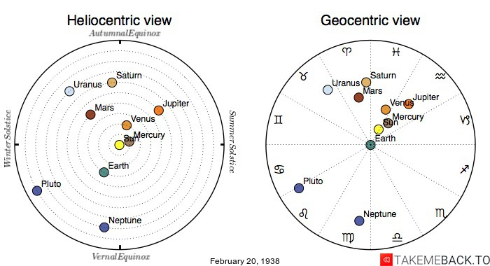 Planetary positions on February 20th, 1938 - Heliocentric and Geocentric views