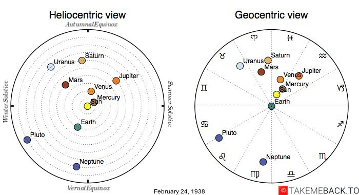 Planetary positions on February 24th, 1938 - Heliocentric and Geocentric views