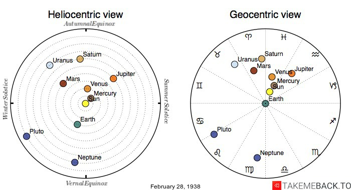 Planetary positions on February 28th, 1938 - Heliocentric and Geocentric views