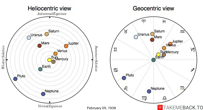 Planetary positions on February 5th, 1938 - Heliocentric and Geocentric views